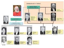 Canon Organizational Chart The Boston Virus Xxv Abyssus Abyssum Invocat Deep Calls
