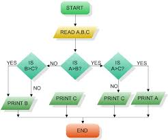 Can I Create A Flow Chart No Tree Chart Using D3 Js