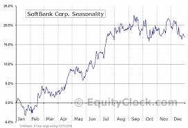 Softbank Corp Otcmkt Sftby Seasonal Chart Equity Clock
