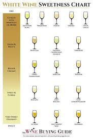 White Wine Chart Sweet To Dry White Wine Sweetness Chart Sweet White Wine Wine Tasting