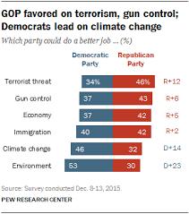 anti gun control statistics. Brilliant Anti 3 GOP Favored On Terrorism Gun Control Democrats Lead Climate Change To Anti Gun Control Statistics G