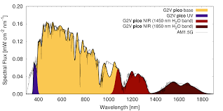 Solar Simulation Spectral Irradiance Am0 Am40 Am15g