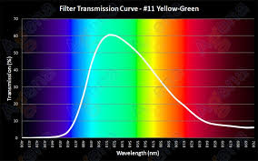 Wratten Filter Chart Choosing A Color Planetary Filter