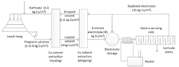 Copper Refining Flow Chart Studious Copper Process Flow Chart Extraction Of Copper And