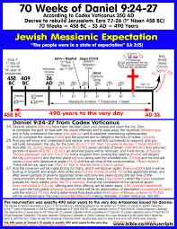 2 Bible Timeline Bible Timeline Chart Free Download
