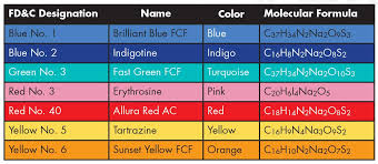 Mccormick Food Coloring Chart The Chemistry Of Food Colorings American Chemical Society