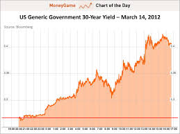 30 Yr Treasury Bond Yield Chart Best Picture Of Chart