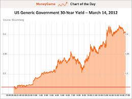 Us 30 Year Bond Yield Chart Chart Of The Day The 30 Year Treasury Market Massacre