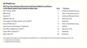 Us Video Games Industry Earned Record 36 Billion During