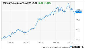 The Only Video Gaming Etf Is Actually Quite Well Designed