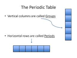 Periodic Table of Elements. The Periodic Table Vertical columns ...