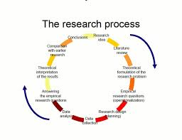 Dissertation proposals   writing dissertations
