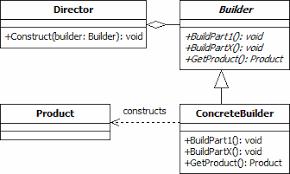 Design Patterns Tutorial Delectable Builder Design Pattern DZone