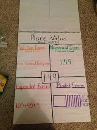 numeric form to word form with decimals expanded form anchor chart teachingintoms pinteres