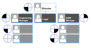 Organizational Chart Meaning Client Mapping Changes The Meaning Of An Organization Chart
