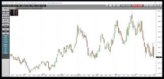 The Kcbt Cbot Wheat Offers Clues About Price Direction