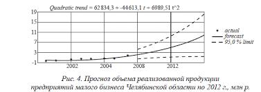 малого бизнеса в развитии экономики России Роль малого бизнеса в развитии экономики России