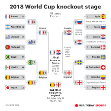 World Cup 18 Bracket