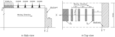 Abutment Definition Effect Of Train Live Load On Railway Bridge Abutments Journal Of
