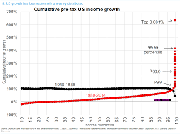 Wealth Distribution In America The Big Picture