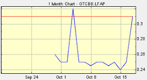 Lfap Stock Chart Lfap Lifeapps Digital Looking Like It Will Follow Pazoos