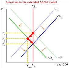 why is recession bad for the economy