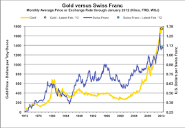 Chart Chf Usd Swiss Franc History The Long Term View And The Comparison