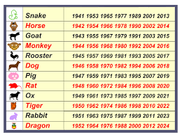 Chinese Birth Year Signs Chart Horoscope Birth Tamil Online Charts Collection
