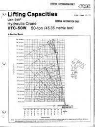 50 Ton Crawler Crane Load Chart Truck Cranes Specifications Cranemarket Page 24
