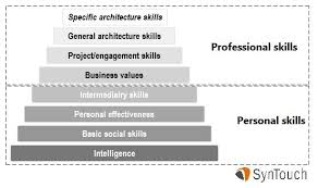 What skills make a better architect? Obviously that depends on WHAT  architecture we are talking about. (See my last post:
