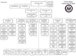 Compliance Department Organizational Chart File Us Department Of State Organizational Chart Pdf