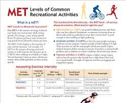 Metabolic Equivalent Chart Activity Range Loh Xiu Ming