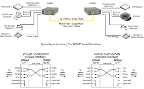tc8000 analog intercom audio multiplexer data 2 28 channels quality channels or fsk modem channels from one location to another via fiber optic cable it is also used in harsh environments where ground loops