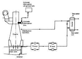 lubricating oil system for a marine diesel engine how it works lubricating oil system for marine diesel engine