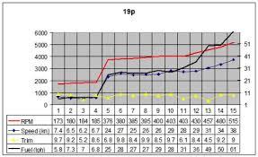 Yamaha Outboard Fuel Consumption Chart Foto Yamaha Best