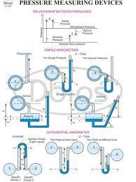 Fluid Mechanics Engineering Charts
