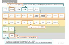 Supply Chain Flow Chart Tff Challenge Blog Post