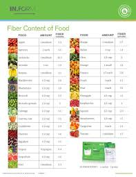 How Much Fiber Is In One Serving Of Your Favorite Fruit Or