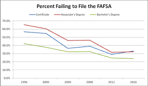 Millions Of Students Still Fail To File The Fafsa Each Year