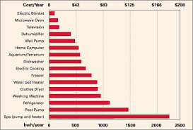 Electricity Cost Chart The Bar Chart Shows The Relative Electricity Consumption And