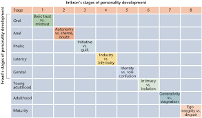 Erik Erikson 8 Stages Of Development Chart Eric