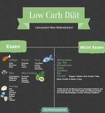 low carb ohne fett