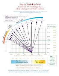 Stability Chart Aviation Ubc Atsc 113 Static Stability And Atmos Soundings