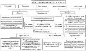 Реферат Микрообъекты и их изучение в криминалистике  Микрообъекты и их изучение в криминалистике