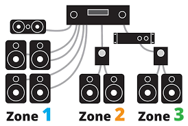 powering your multi room music system home theater system 3 zones