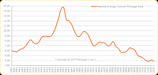 44 Timeless Average Mortgage Rate Chart
