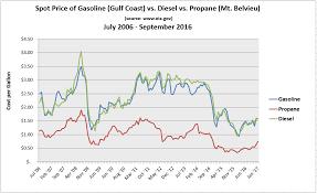 Propane Price Chart Gas Vs Diesel Vs Propane Prices Chart Georgia Gas Distributors