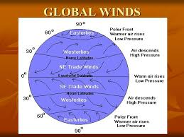 Global Wind Patterns Cool Global Winds Chapter A Global Winds And Local Winds What Causes