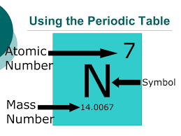 Subatomic Particles. Using the Periodic Table N Atomic Number Mass ...