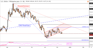 Usd Vs Sgd Live Chart Usd Price At Risk As Php And Sgd Attempt Key Technical Breakouts